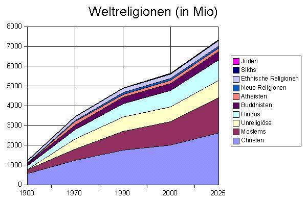 anzahl religionen weltweit